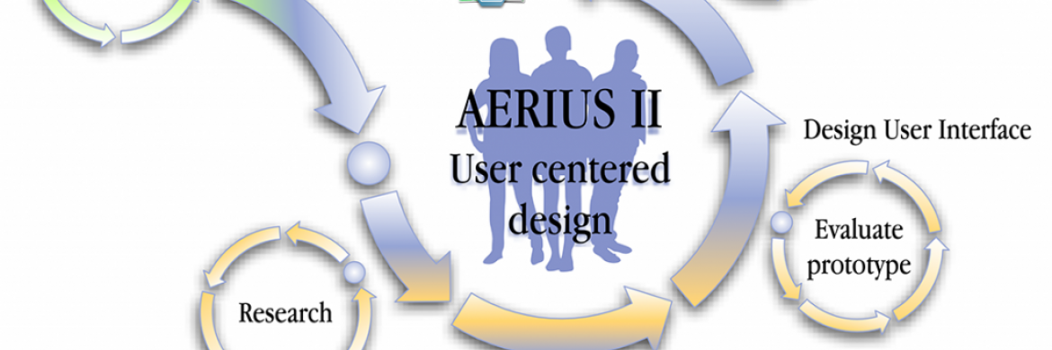 Weergave van AERIUS II user centered design proces